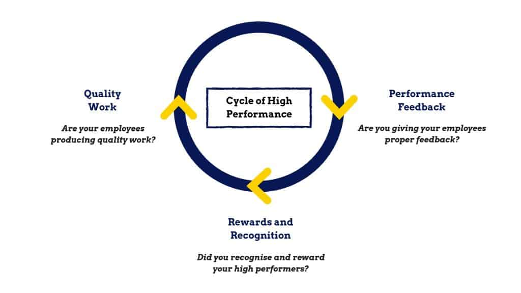 Cycle of High-Performance